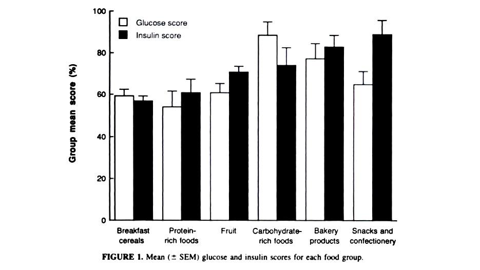 Tabella della Ricerca - Indice Glicemico e Indice Insulinico