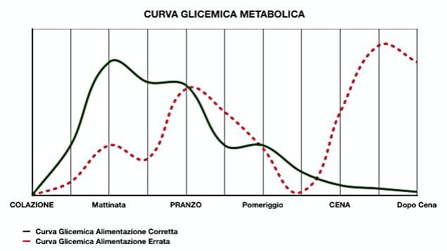 Dimagrire Curva Glicemica