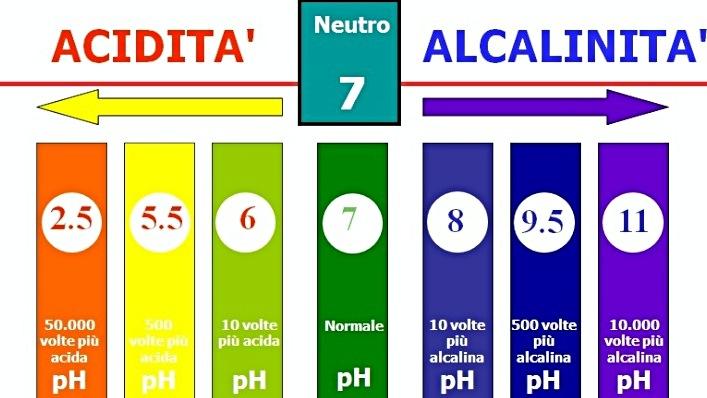 Tabella Valori pH
