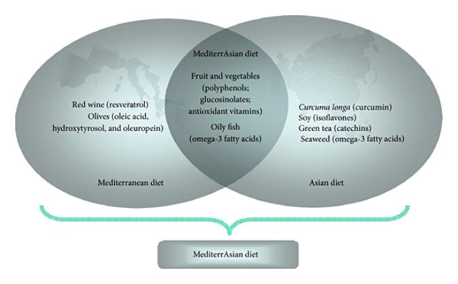 La Dieta del Gene Magro