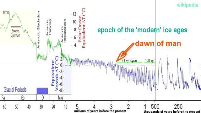 Curva Climatica Paleocene Oggi Carboidrati