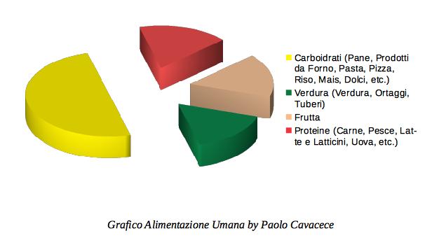 Grafico Alimentazione Uomo