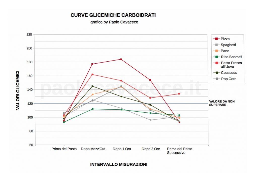 Attenzione alle Curve Glicemiche dei Carboidrati Insulinici Industriali