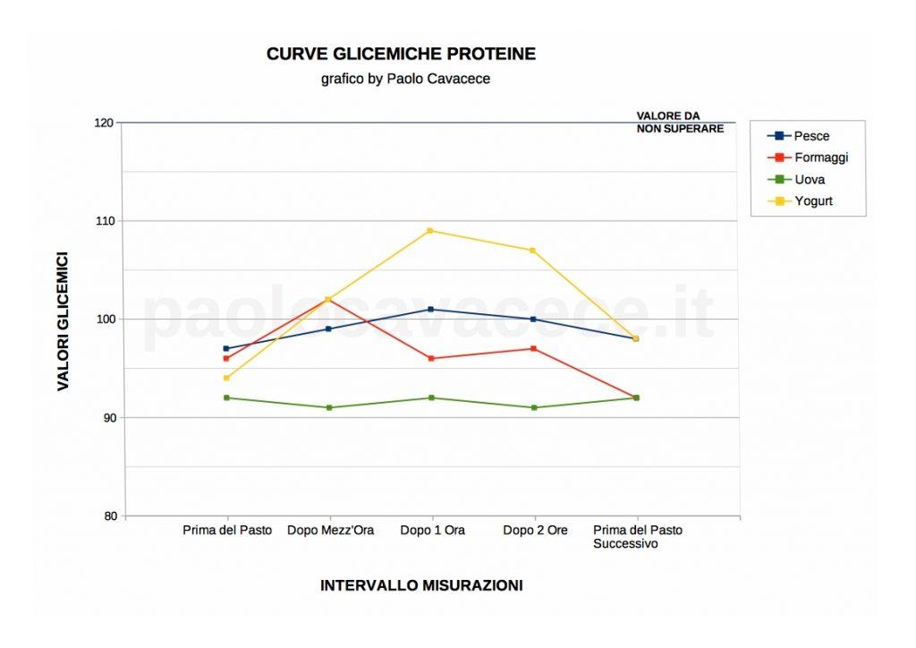 Perdere Peso Facendo Curve Glicemiche delle Proteine