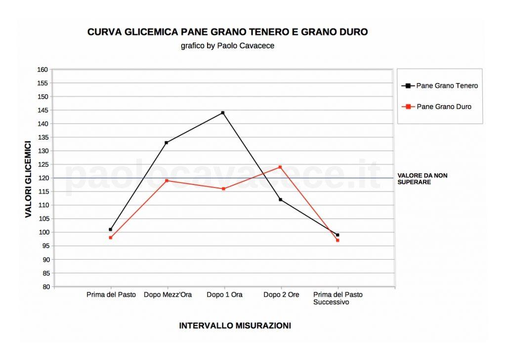Curve Glicemiche Pane di Grano Duro e di Grano Tenero