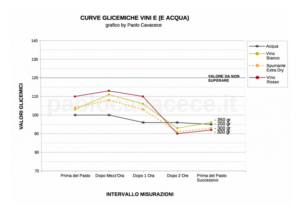 Curve Glicemico Vino e Acqua